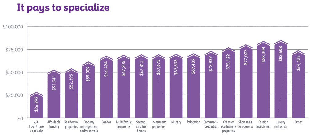 average earnings of real estate agents based on specialty niche