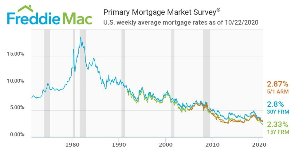US weekly average mortgage rates as of October 2020