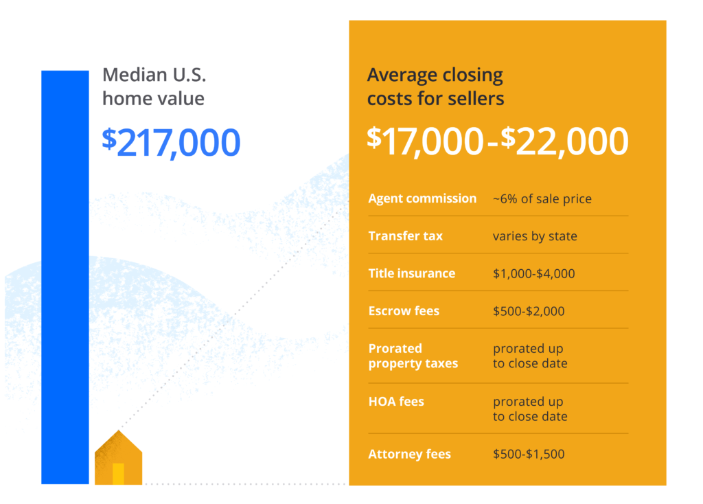 typical closing costs for home sellers