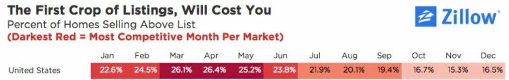 best months to sell a house in the united states