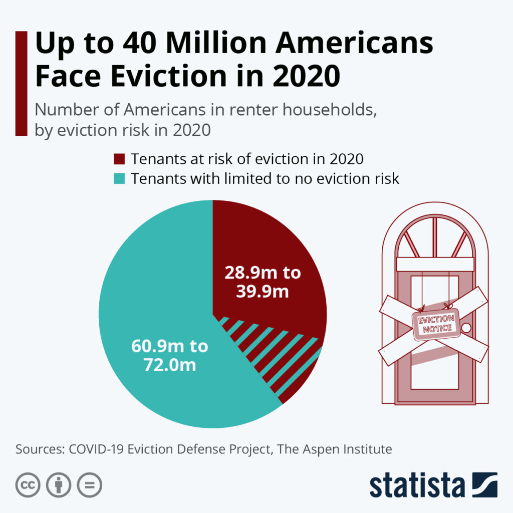 number of americans that faced eviction in 2020