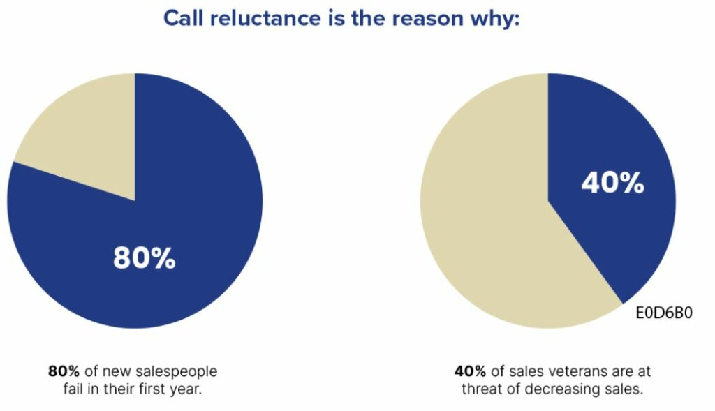 the impacts of call reluctance