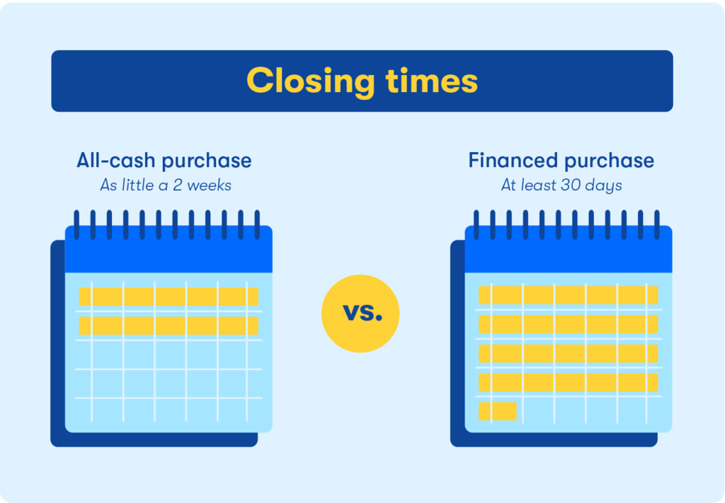 closing times of all-cash purchase versus a financed purchased