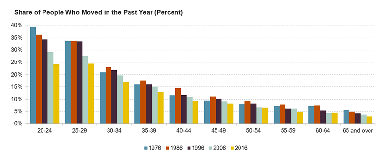 share of people who moved in the past year