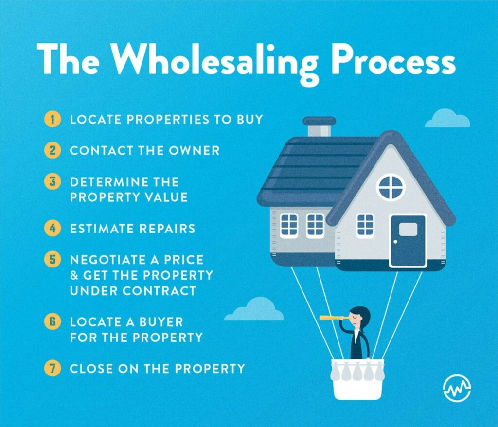 real estate wholesaling process in 7 steps