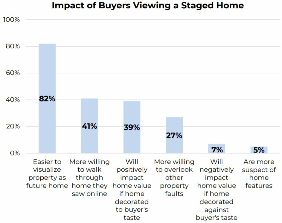 Impact to Buyers viewing a staged home