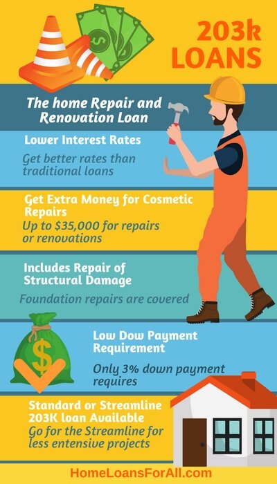 the 203K home repair and renovation loan