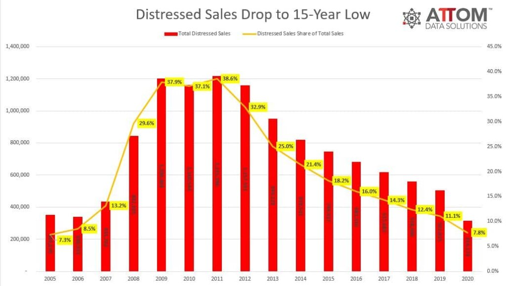 percentage of distressed home sales to total homes sales from 2005 - 2020