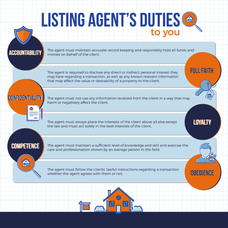 duties of listing agents