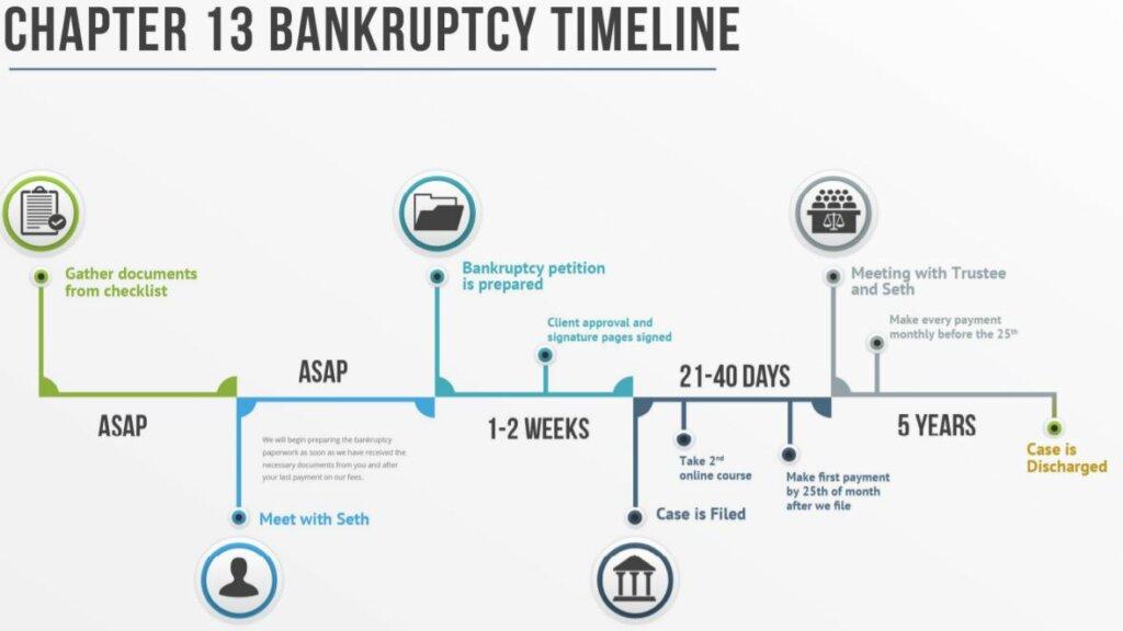 timeline of chapter 13 bankruptcy