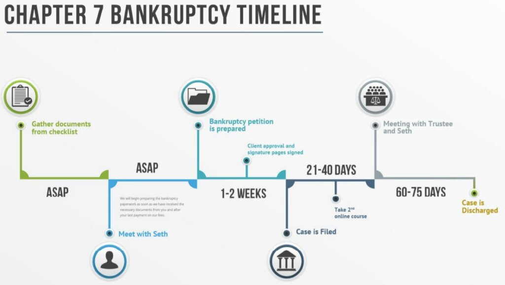 timeline for chapter 7 bankruptcy process