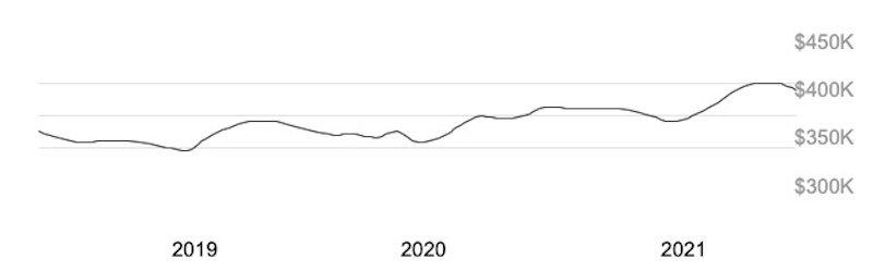 The median price of houses in Virginia (2019-2021)