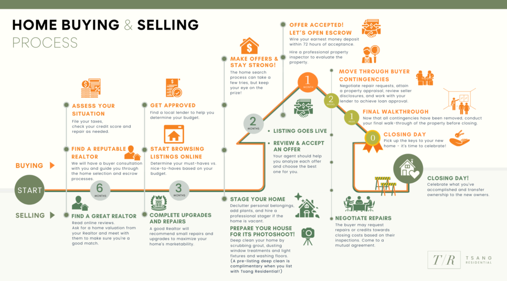 Home Buying and Selling Process