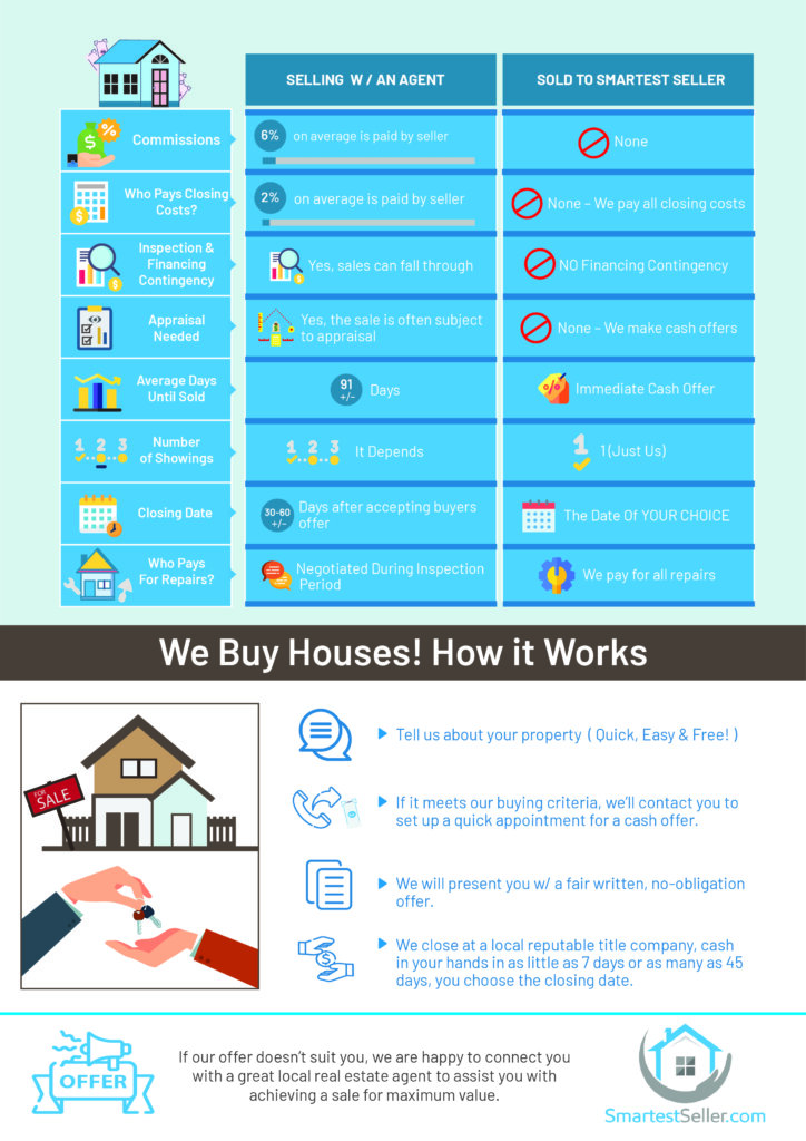 Smartest Seller - Sell My House Fast Solution