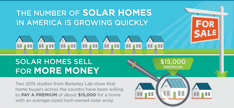 price value that home buyers are willing to pay for a solar-powered home in the America