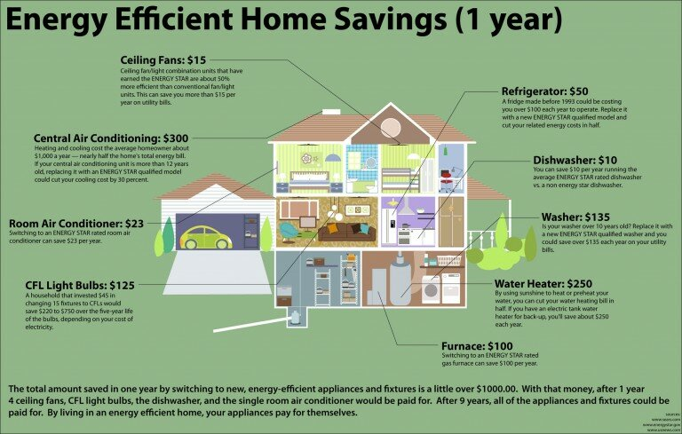 annual efficient home savings