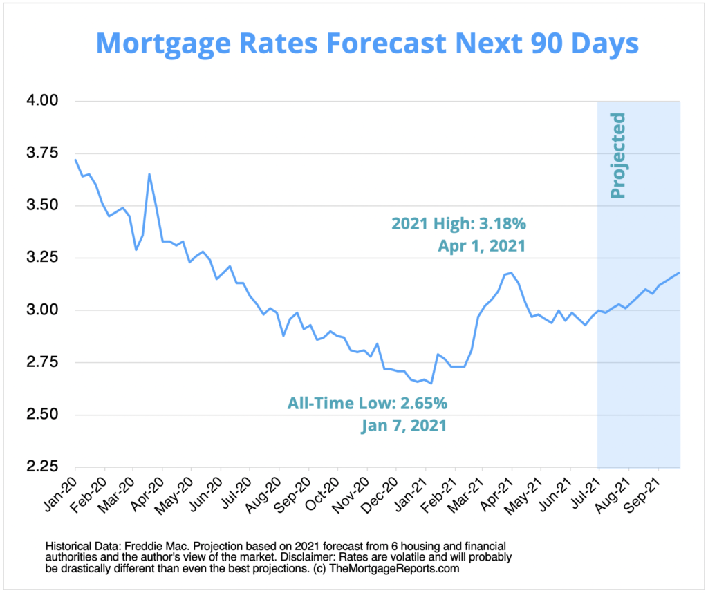 mortgage rates projections for January 2020 to September 2021