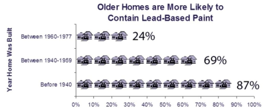 number of U.S. homes that contain lead-based paint between 1960 - 1940
