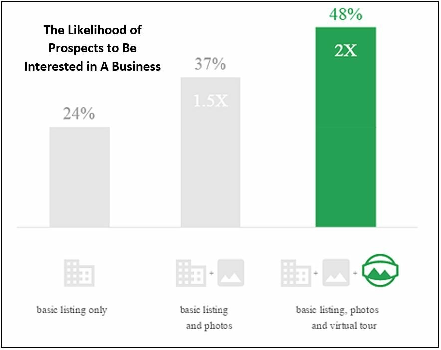chances of prospects to be interested in a business