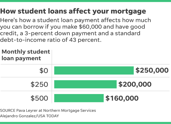 how student loans affect your mortgage