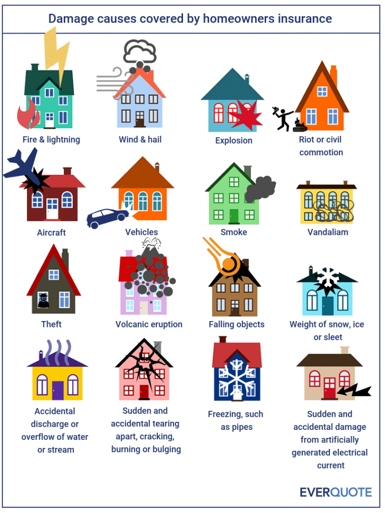 damages covered by homeowners' insurance