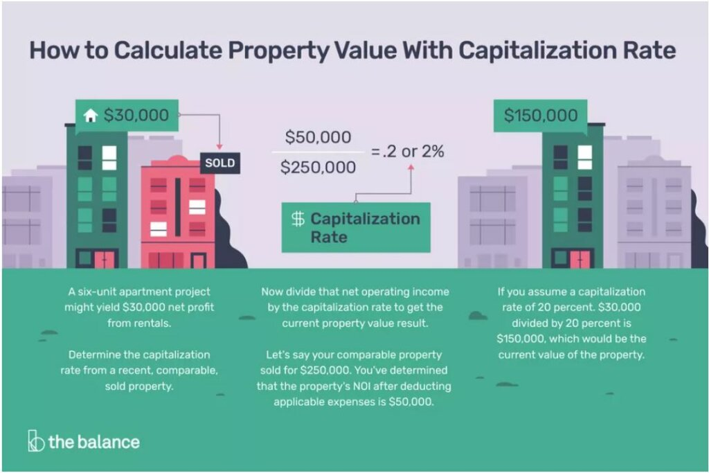 how to calculate property value using capitalization rate