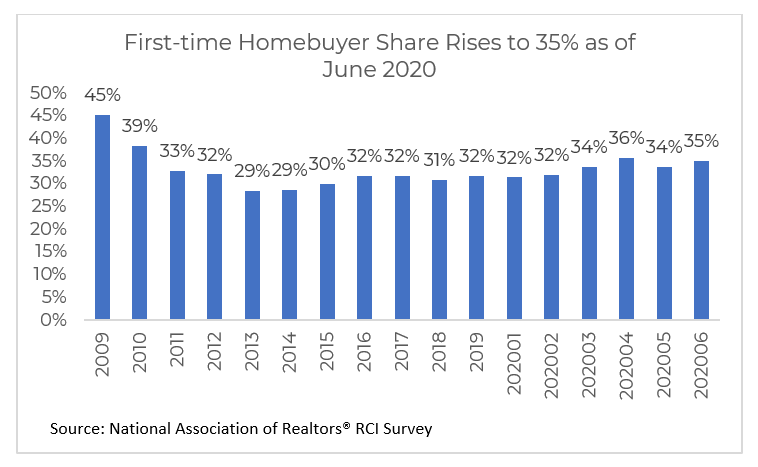share of first-time homebuyers 2009 - 2020