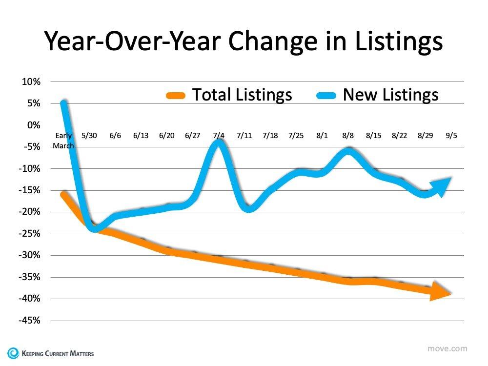 average yearly change in new listings versus total listings