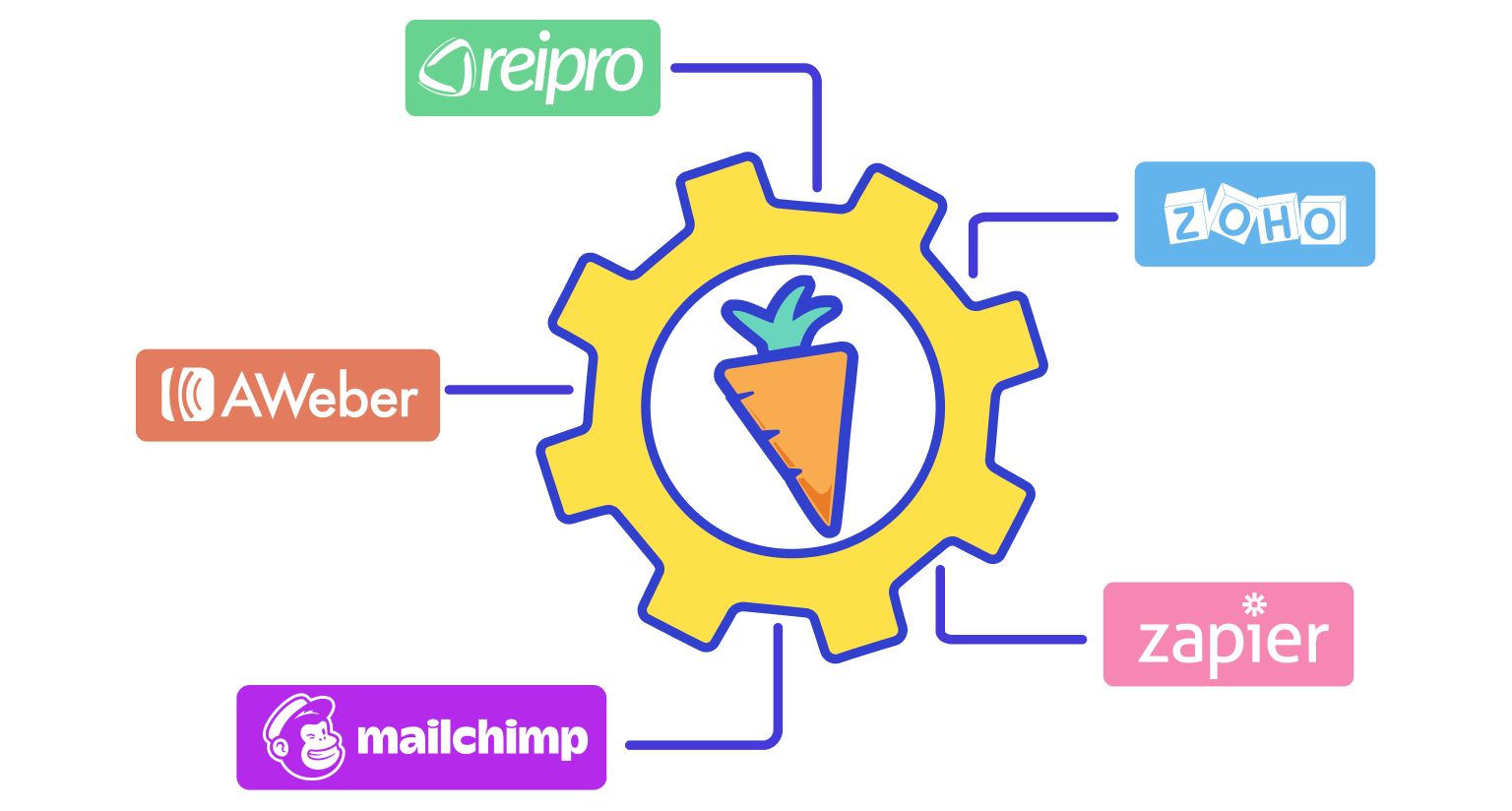 CRM & Marketing Integrations