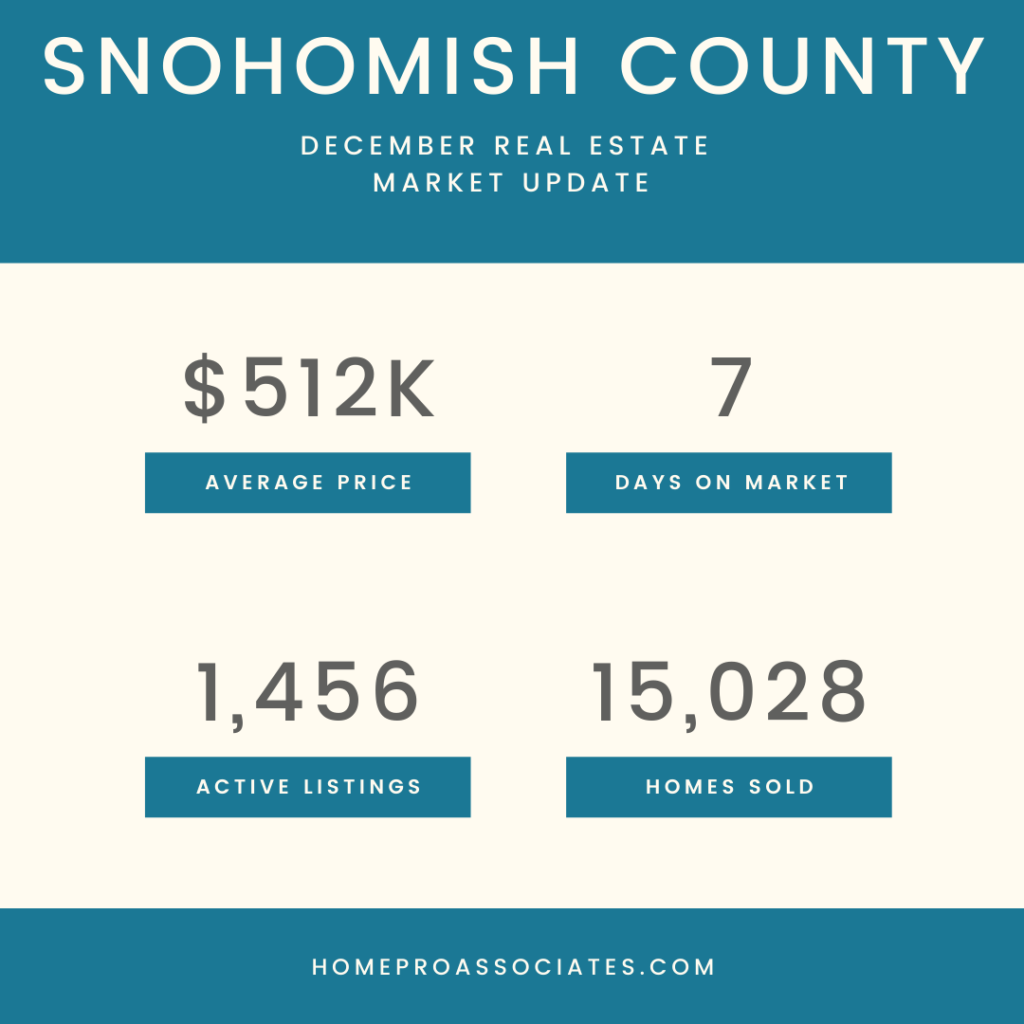 Snohomish County Real Estate Statistics-December-2020-Graphics-Primary-1
