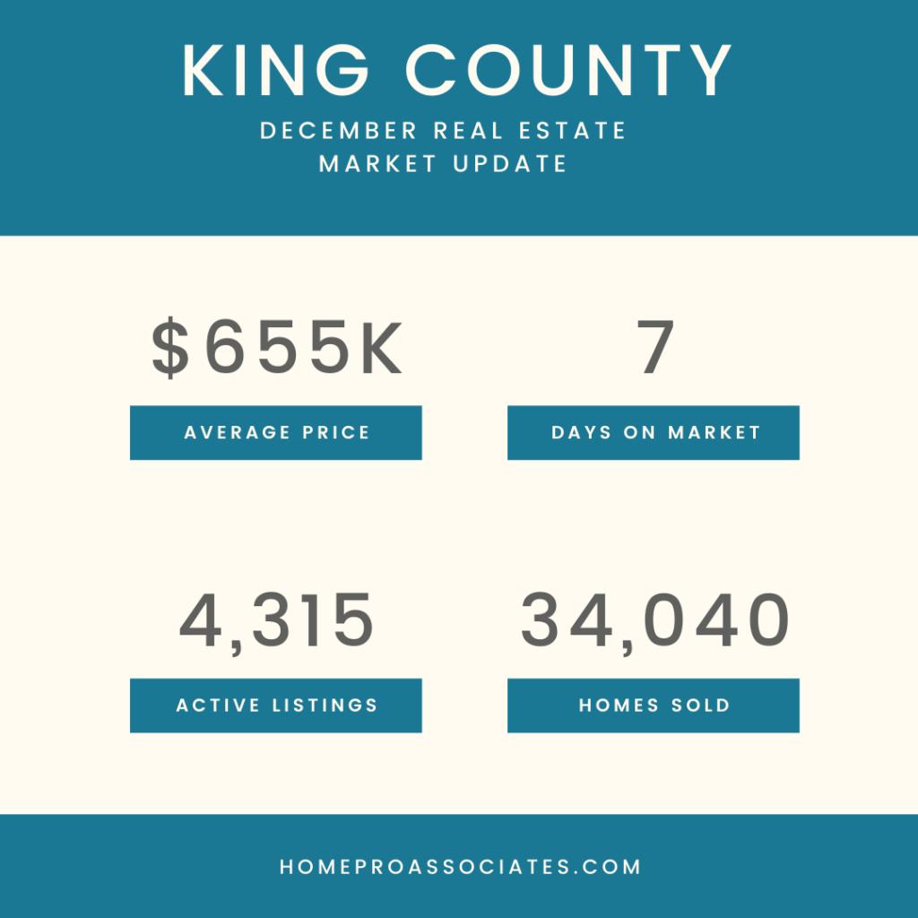King County real estate statistics December 2020