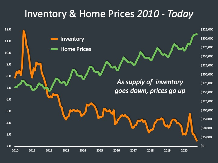 Supply and Demand December 2020