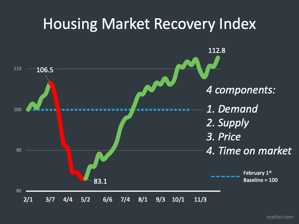 Real Estate Market - Recovery Graph