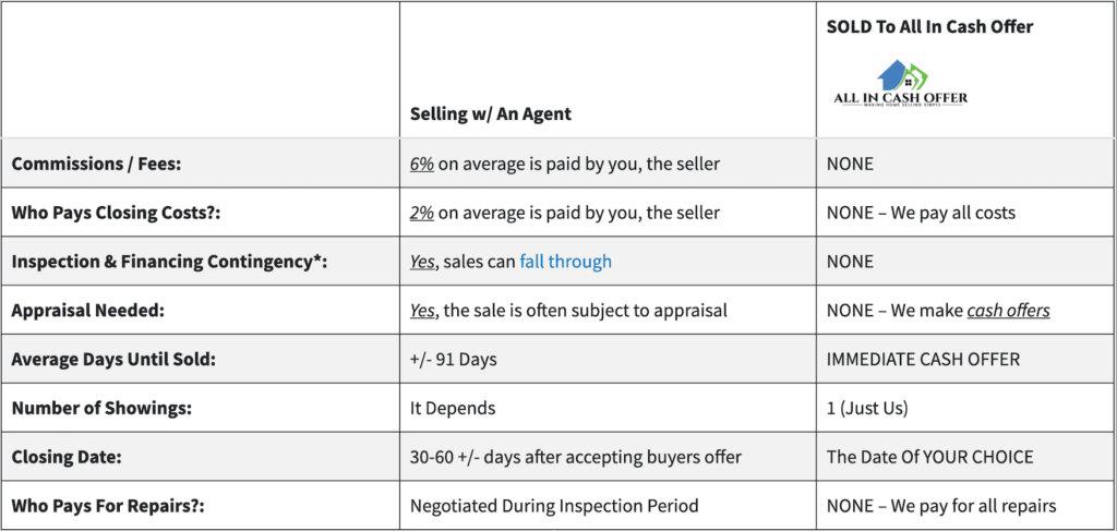 Should I Sell To A Portland Oregon Investor
