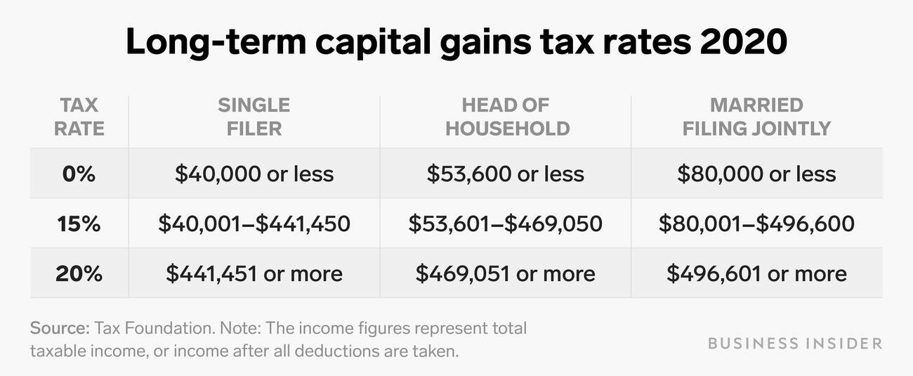 long term capital gains chart