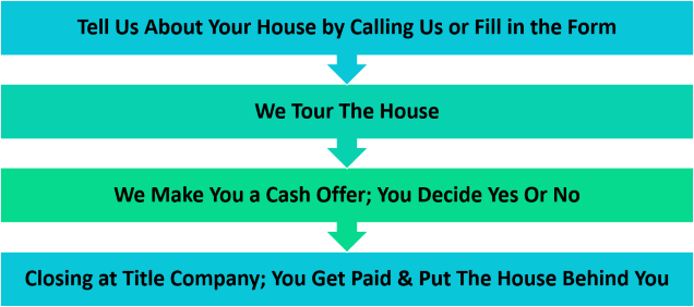 Sell My House For Cash Easy Selling Process