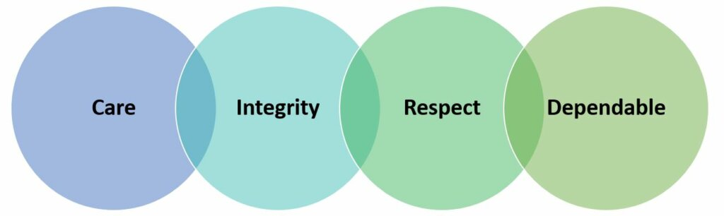 The core values of Sell My House In Wisconsin are care, integrity, respect and dependable