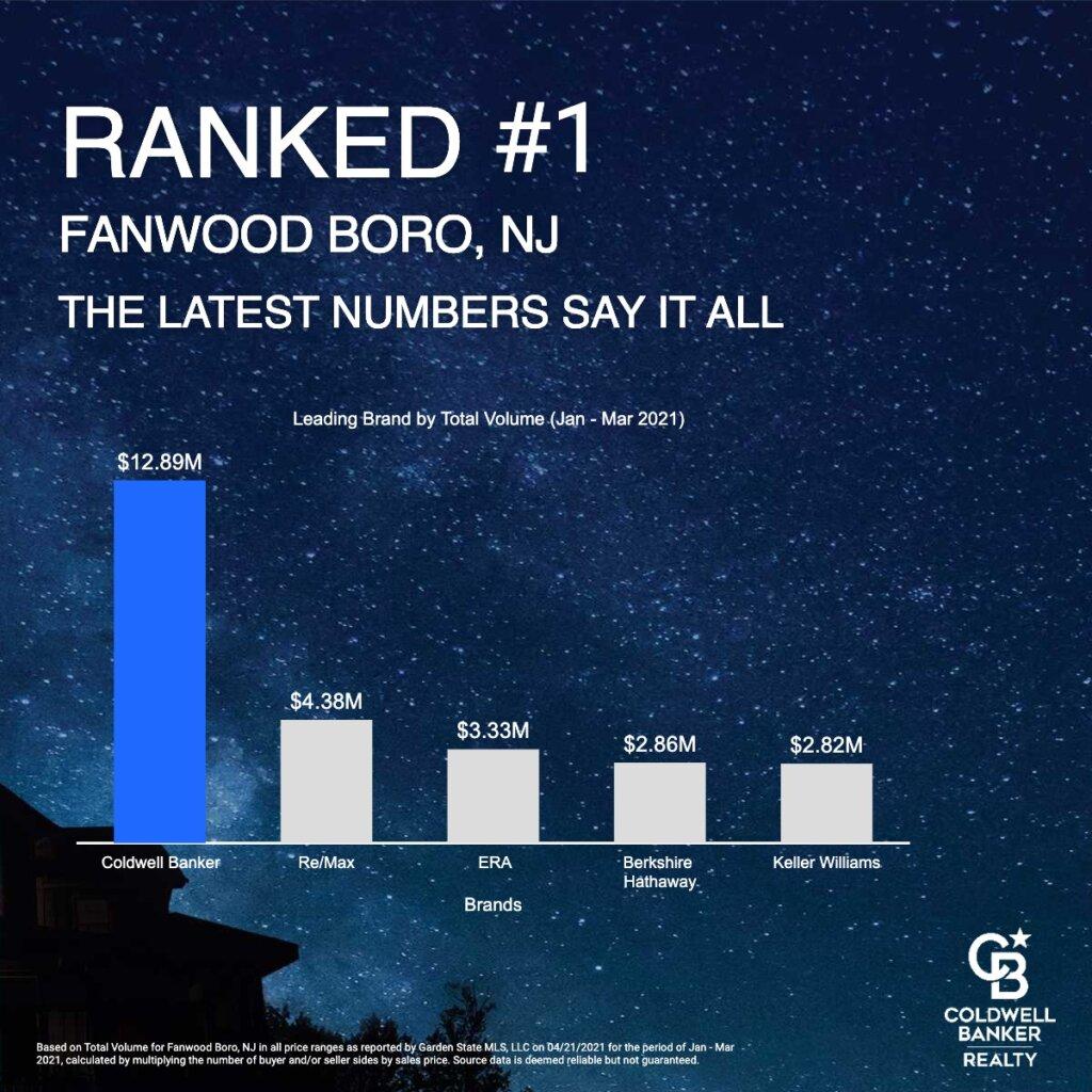 Fanwood Real Estate Volume