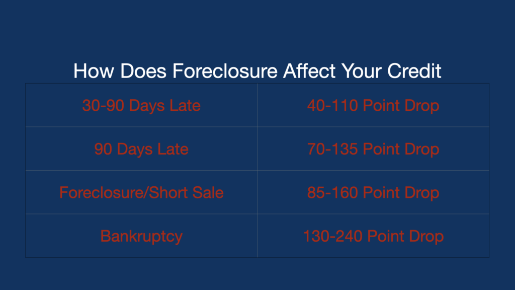 How does Foreclosure Affect your credit