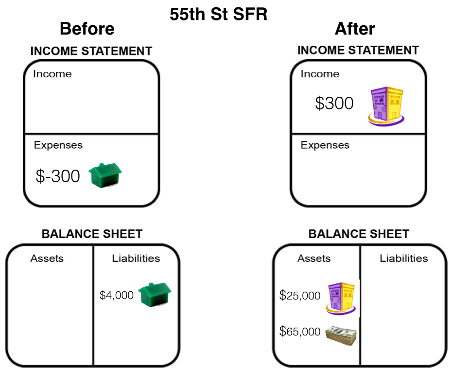 55th SFR Before After Financials