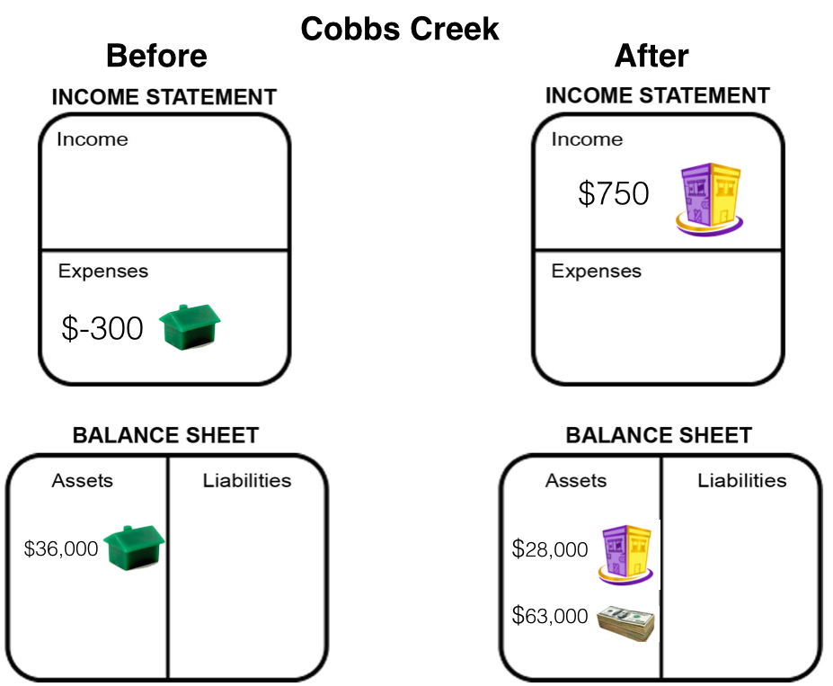 Cobbs Creek Before-After