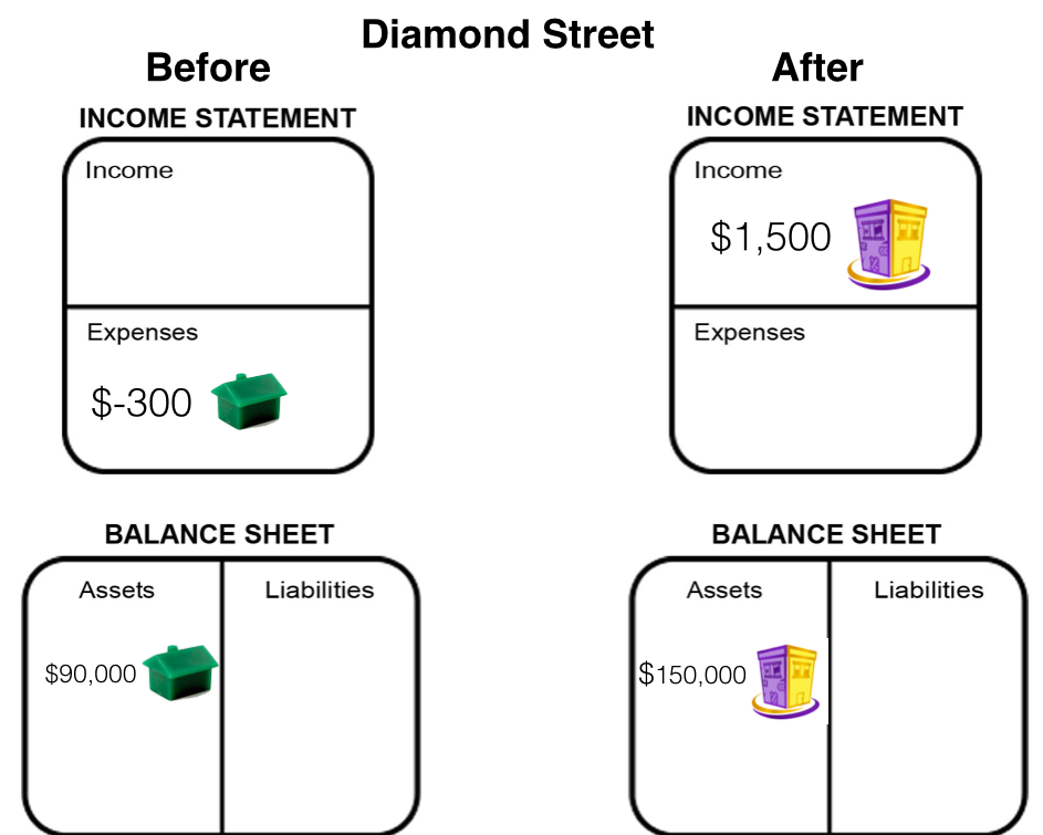 Diamond St Before-After Financials
