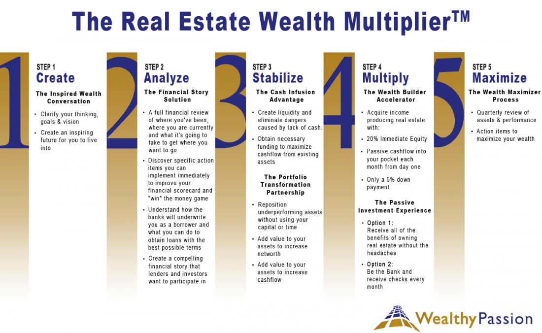 The Real Estate Wealth Multiplier