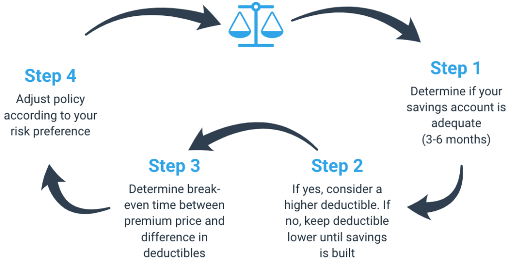 Is savings adequate? If yes, high deductible, if no, low deductible. Determine break-even time. Adjust policy to your risk preference.