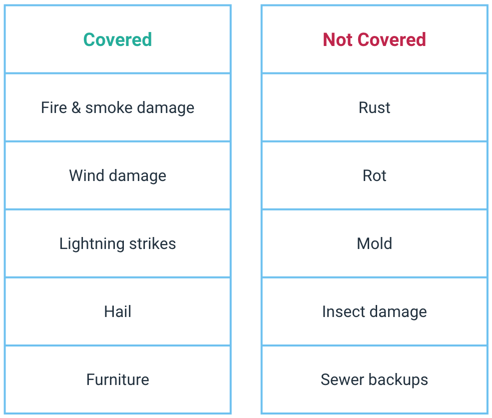 Covered items include fire and smoke damage, wind damage, lightning strikes, hail and furniture. Not covered items include rust, rot, mold, insect damage and sewer backups