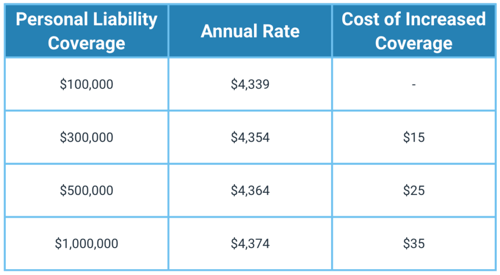 Difference between $100,000 of liability and $1,000,000 of liability is only $35 per month in this example
