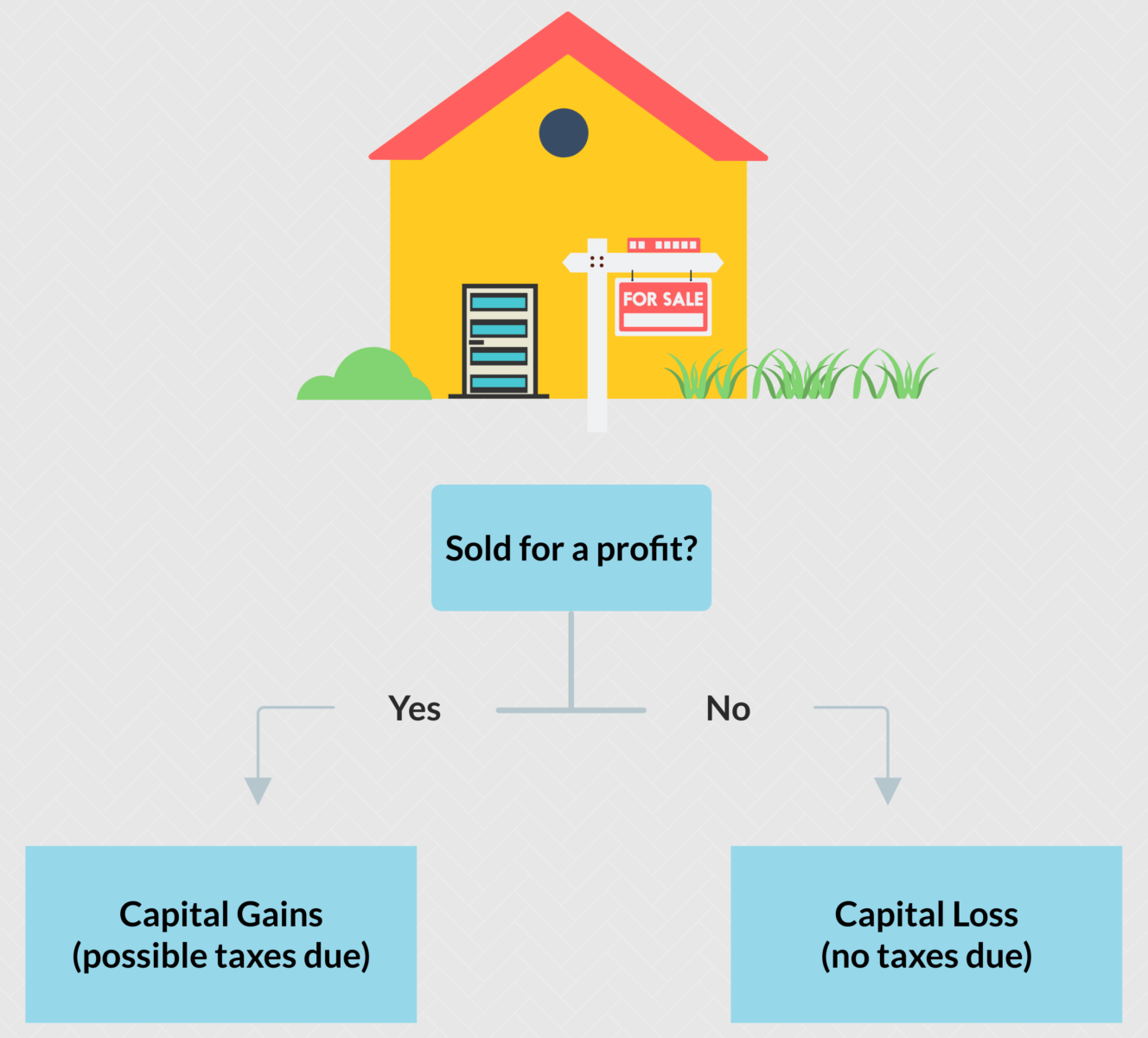 Yes/no decision chart showing that if a capital asset is sold for a profit, it is considered a capital gain. If it is sold for a loss, it is considered a capital loss