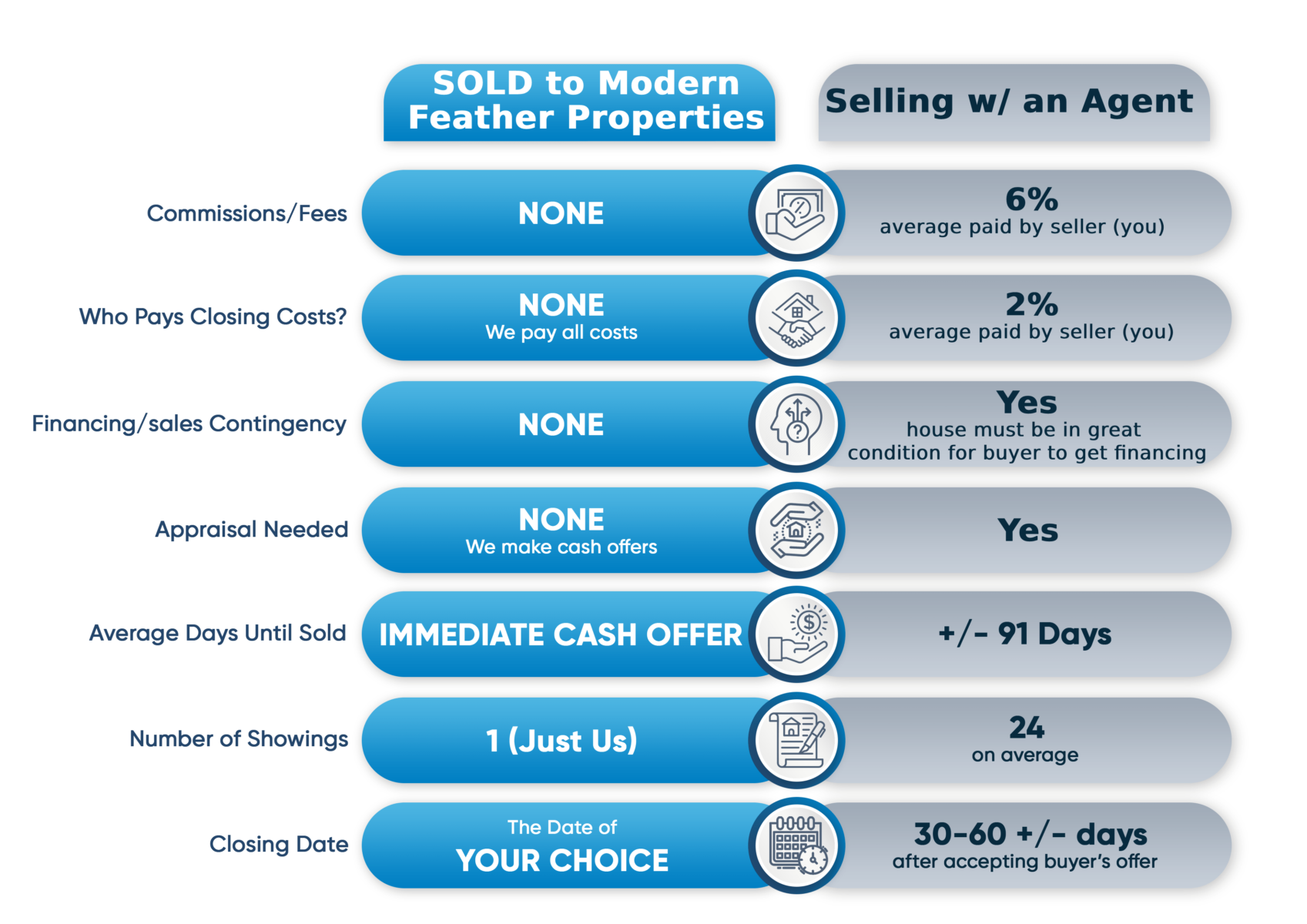 Chart showing differences between selling with a realtor and selling to Modern Feather. Modern Feather charges no commissions or fees, pays all closing costs, and doesn't require an appraisal.