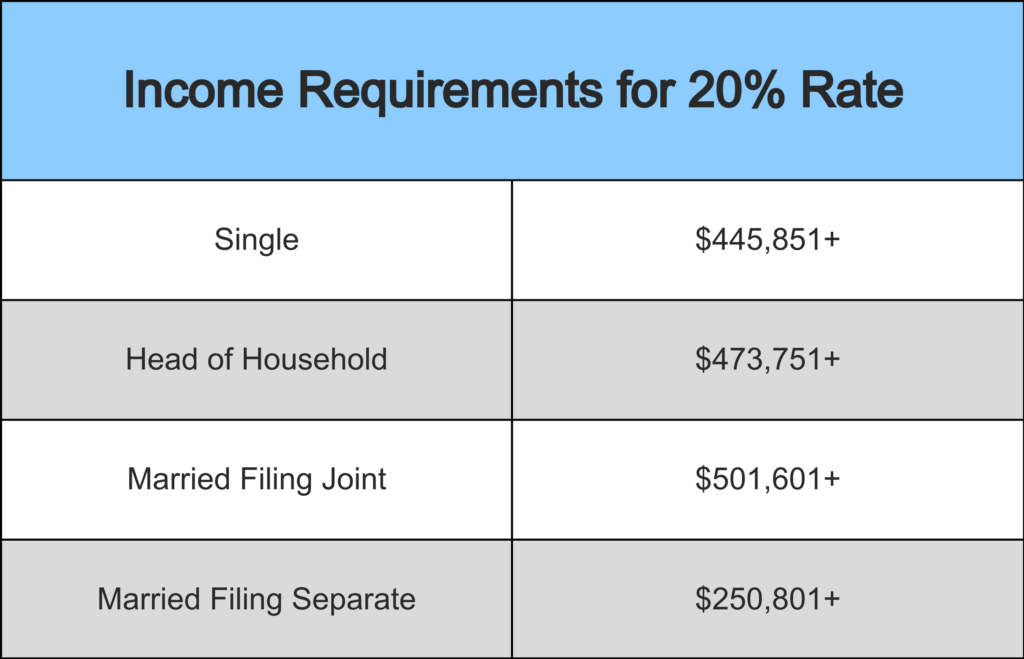 Two column Income requirements chart to qualify for twenty percent capital gains tax rate