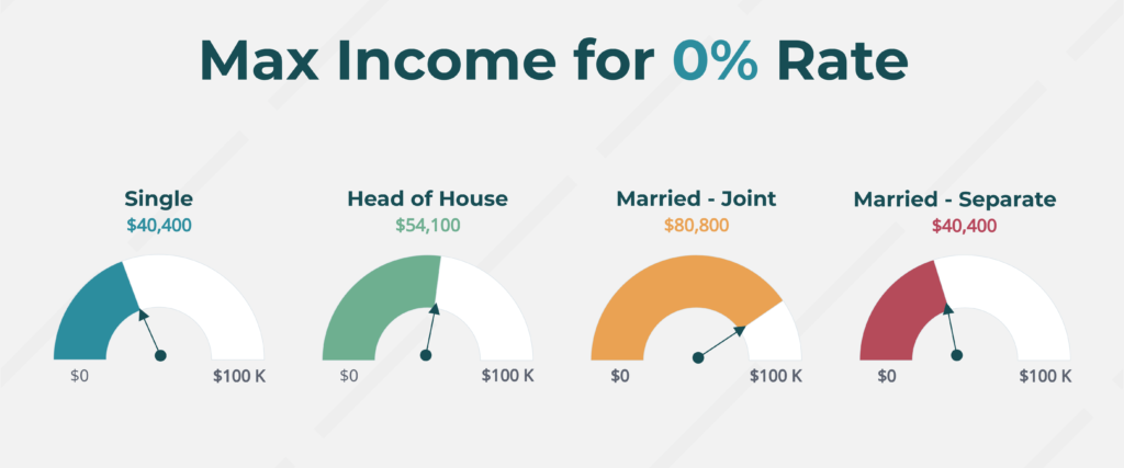 Displays the max income for each filing category in order to qualify for the zero percent capital gains rate